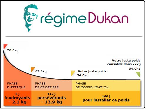 Le régime Dukan : Phase 2, la phase alternative